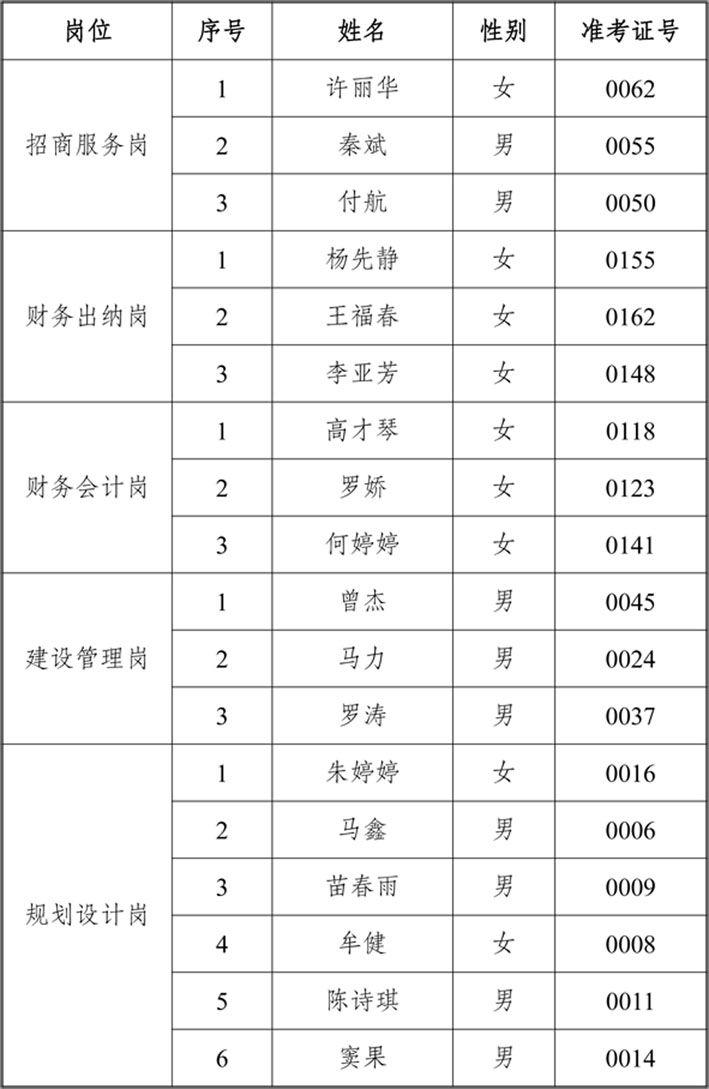 重慶市蔡家組團建設開發有限公司2020年公開招聘工作人員的筆試成績公示 -表格.jpg